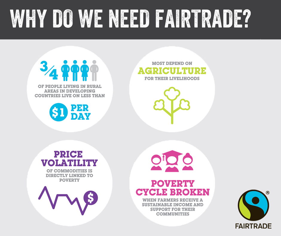 what are the advantages and disadvantages of fair trade